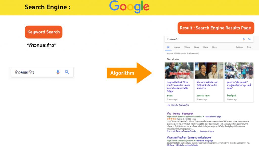 การทำงานของ Search Engine