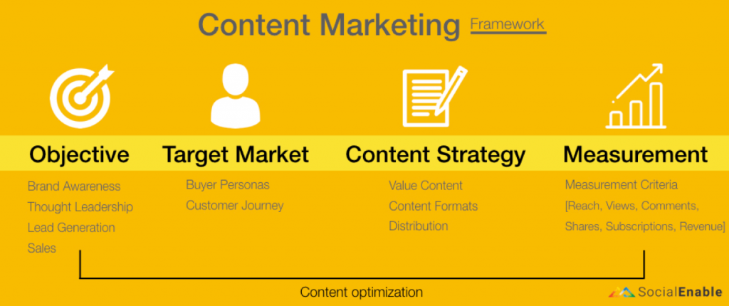 Understand Content Marketing Framework