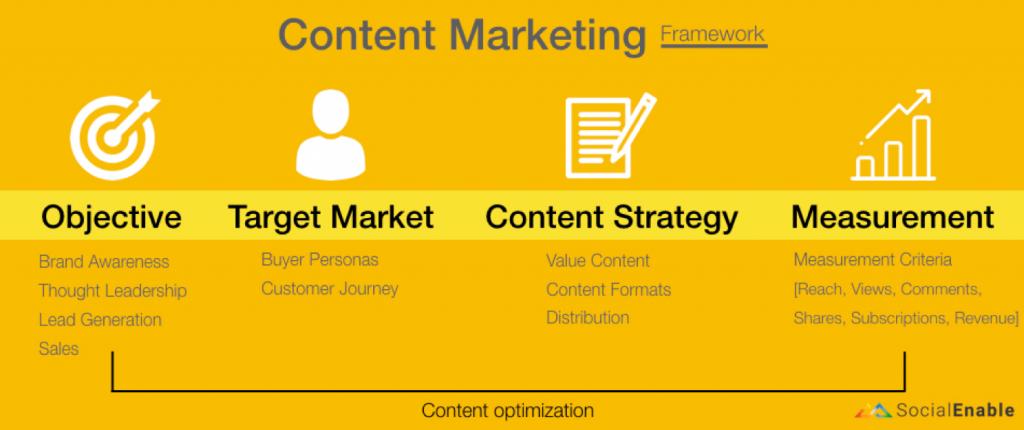 Understand Content Marketing Framework