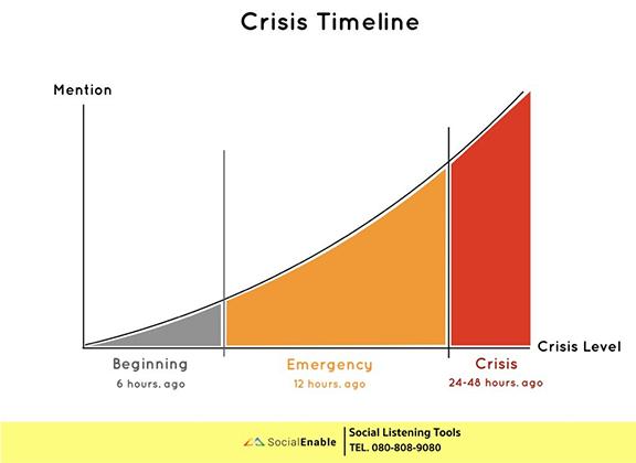 Crisis-Timeline