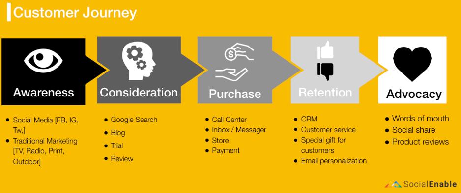 Understand Customer Journey