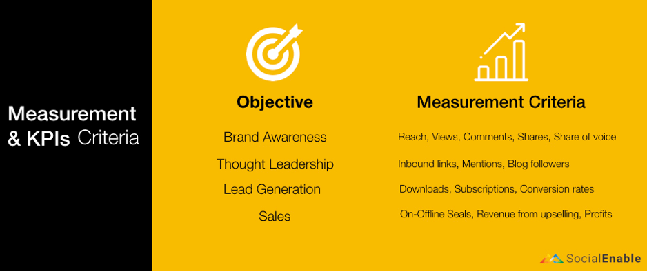 Measurement&KPIs