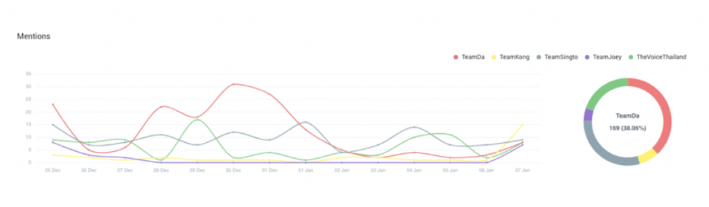 Mentions of The voice