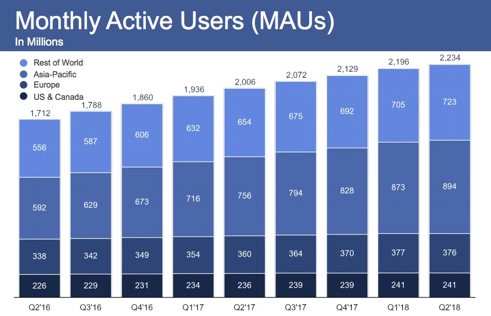 Facebook Monthly Active User