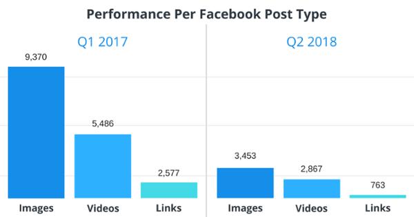Content Format in Q2/2018